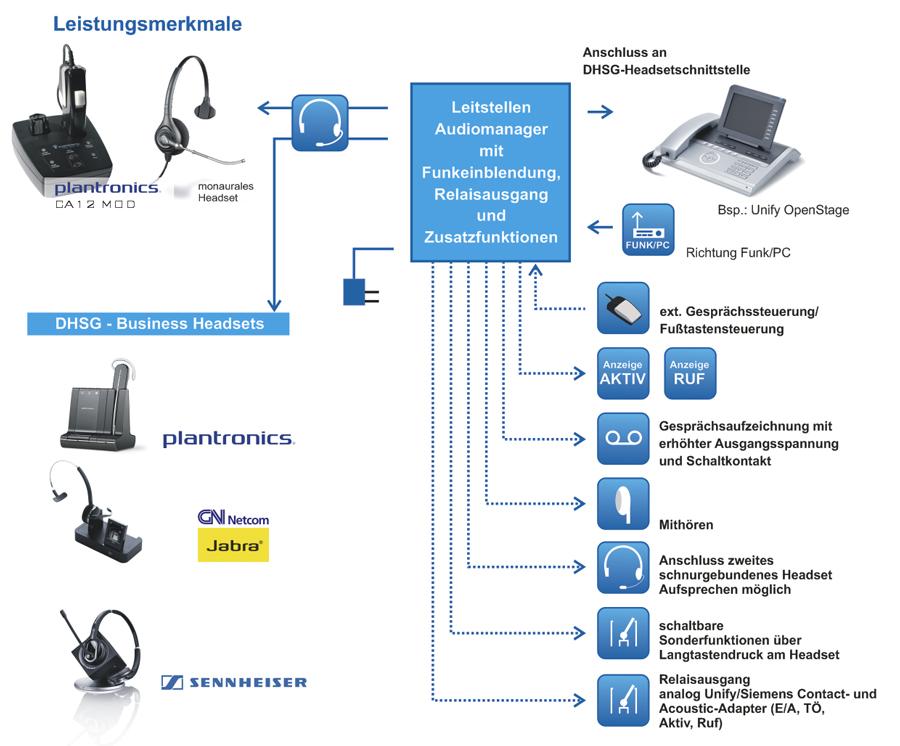 Audiomanager für Leitstellen - DHSG 500