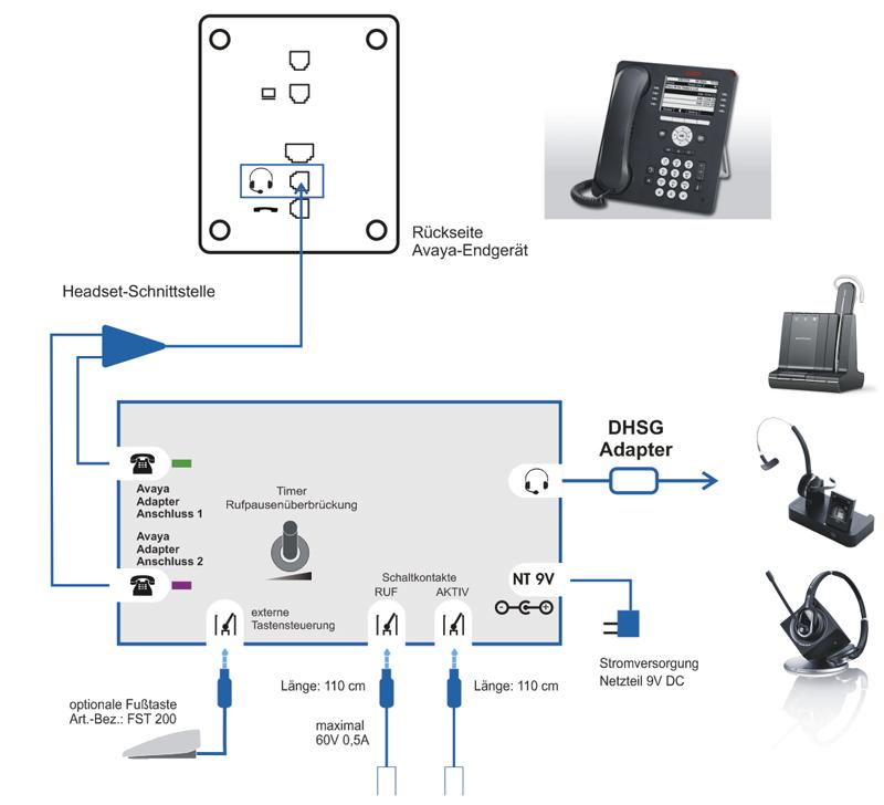 Spezialprodukte im Bereich Signalisierungen in der Telekommunikation